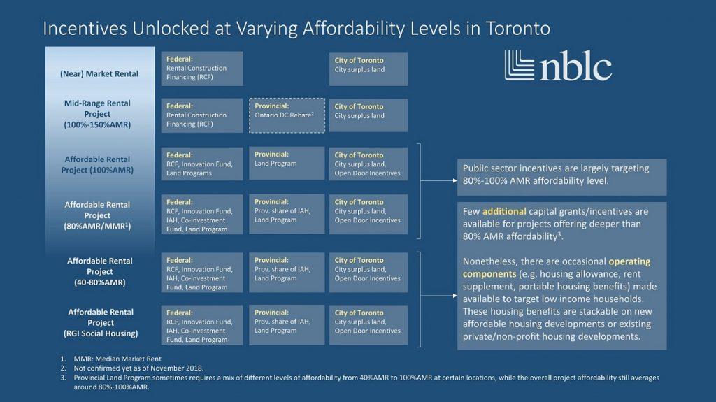 Unlocking Incentives - NBLC